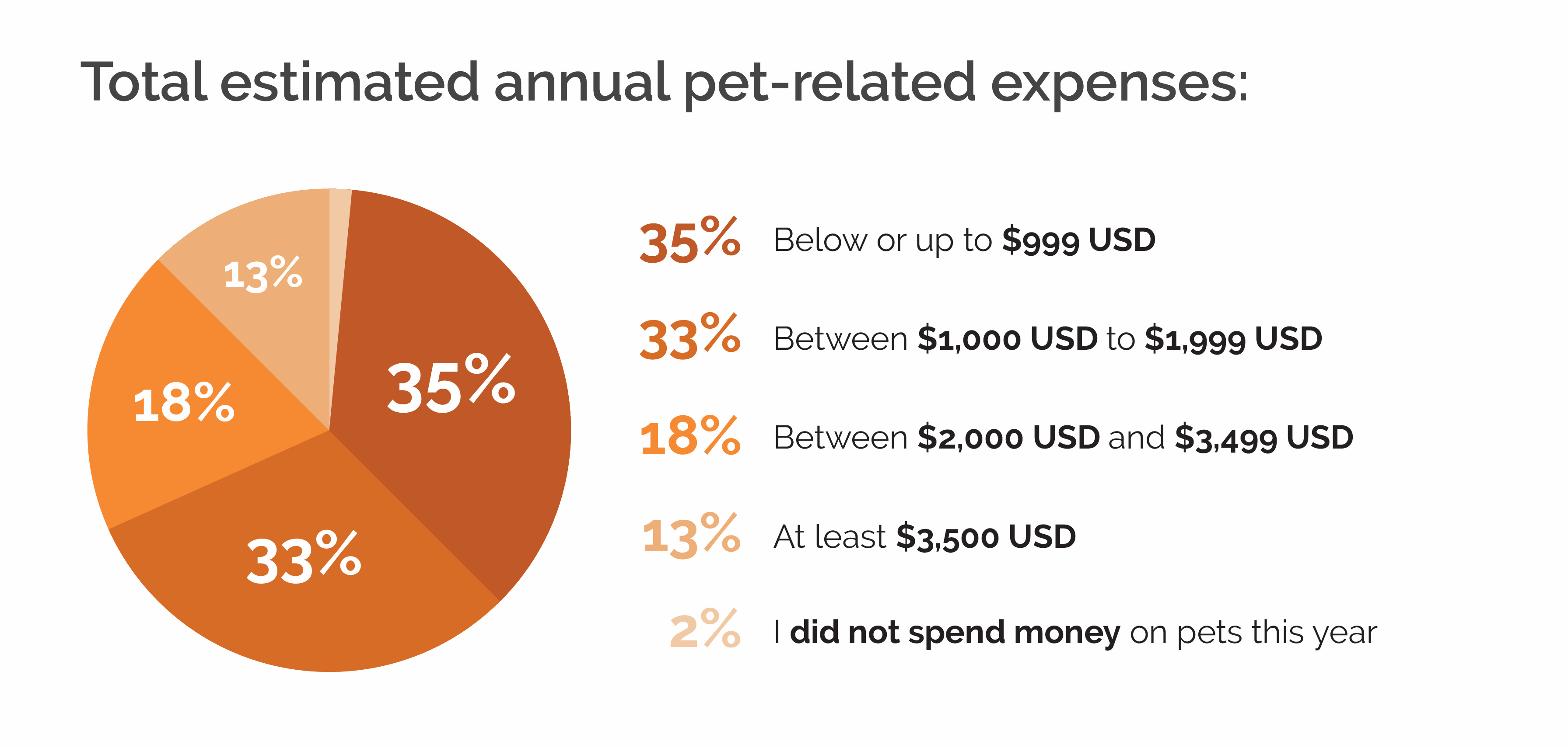 costs of relocating a pet